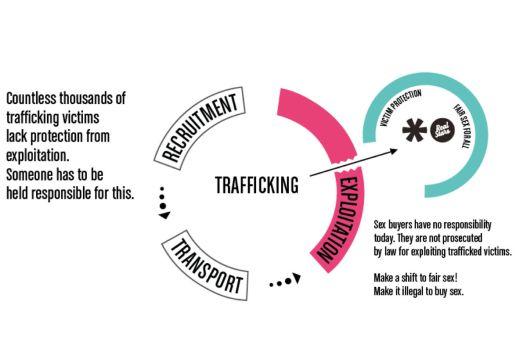 RealStars_trafficking_model